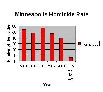 Minneapolis Homicide Rate