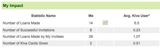 My Kiva.org Stats