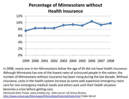 Health Insurance in Minnesota under Tim Pawlenty