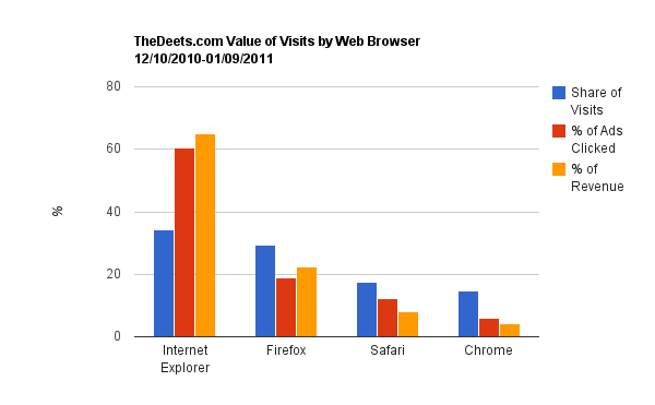Value of Website Visitors by Web Browser