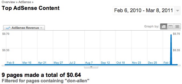 AdSense Earnings by Day from Don Allen Posts