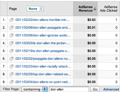 Revenue Per Don Allen Related Blog Post