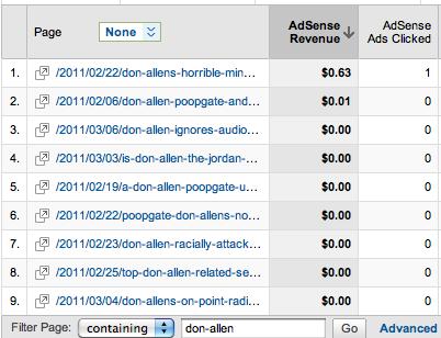 Revenue Per Don Allen Related Blog Post