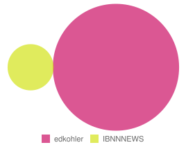 Followers in Common for @ibnnnews & @edkohler