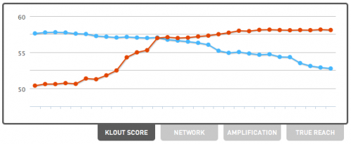 Comparing Klout Scores with @savethevikesorg