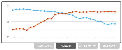 Klout Network Comparison @savethevikesorg
