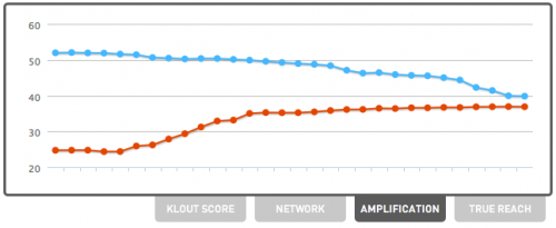 Klout Amplification Comparison with @savethevikesorg