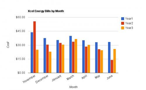 Year over Year Energy Bill Comparisions