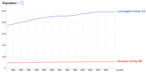 Los Angeles County vs. Hennepin County Population