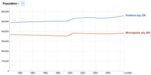 Portland vs Minneapolis Population