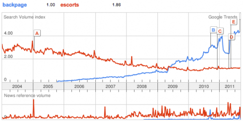 Backpage vs Escorts on Google Trends