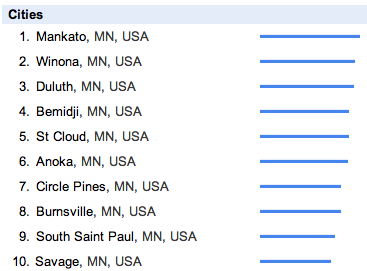 Top Vikings Cities by Search Demand in Minnesota