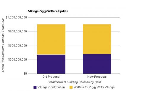 Zygi Wilf's Welfare Queen Proposal