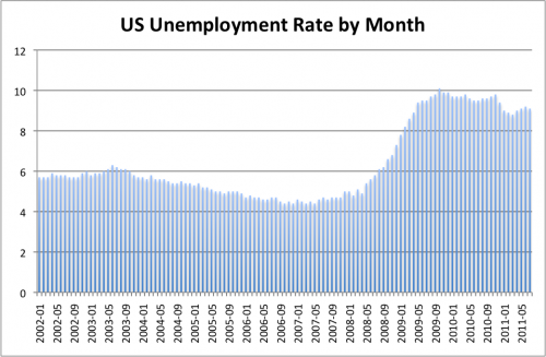 US Unemployment Rate by Month