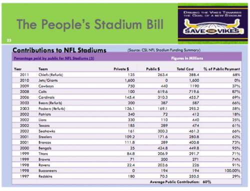 Public/Private Funding for Stadium Projects