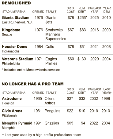Inactive Stadiums the Public is Still Paying For