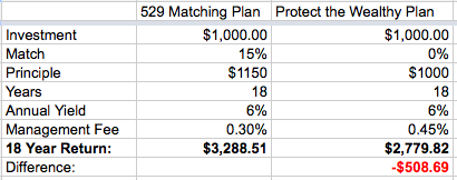 MN 529 Matching Plan vs. Protect the Wealthy Plan