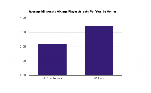 Average Minnesota Vikings Players Arrested Per Year by Team Owner