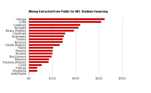 Money Extracted from Public for NFL Stadium Financing