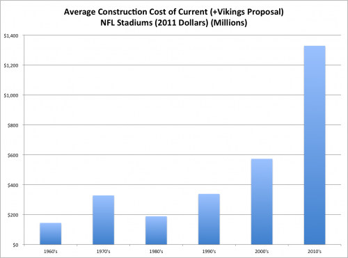 NFL Stadium Construction Costs by Decade