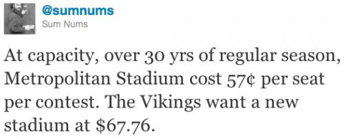 At capacity, over 30 yrs of regular season, Metropolitan Stadium cost 57¢ per seat per contest. The Vikings want a new stadium at $67.76.