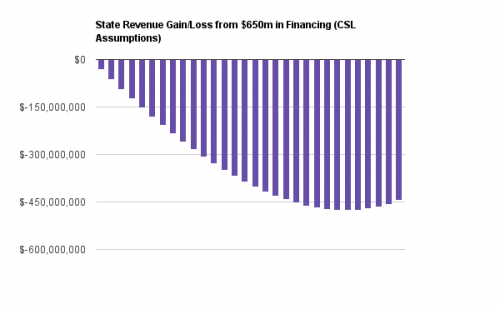 State Revenue Gain/Loss from $650m in Financing (CSL Assumptions)