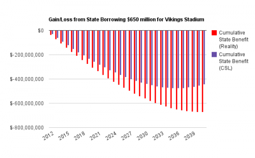 Gain/Loss from State Borrowing $650 million for Vikings Stadium