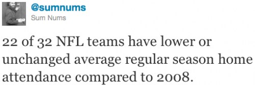 22 of 32 NFL teams have lower or unchanged average regular season home attendance compared to 2008.