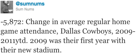 -5,872: Change in average regular home game attendance, Dallas Cowboys, 2009-2011ytd. 2009 was their first year with their new stadium.