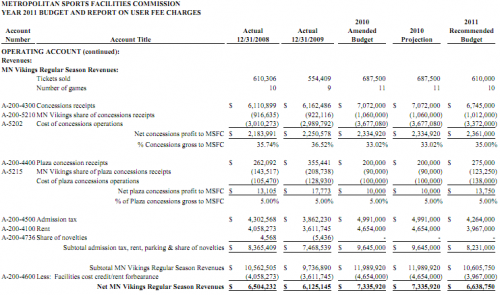 METROPOLITAN SPORTS FACILITIES COMMISSION YEAR 2011 BUDGET AND REPORT ON USER FEE CHARGES
