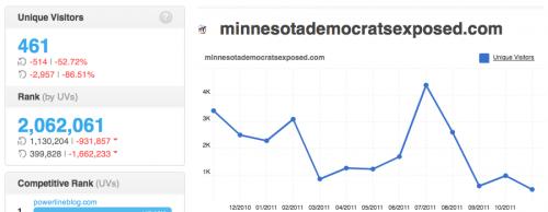 MinnesotaDemocratsExposed.com Traffic History
