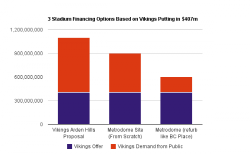 Public/Private Stadium Costs by Site