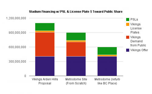 Stadium Funding with PSL and License Plates Fan Funding