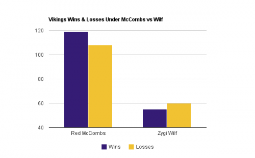 Minnesota Vikings McCombs vs Wilf Win/Loss Records