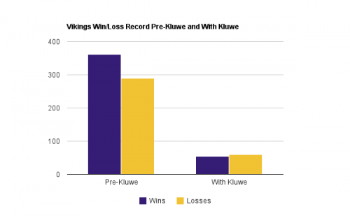 Vikings Win/Loss Record Pre and With Chris Kluwe
