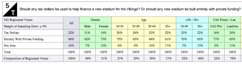 Survey USA Poll Results on Vikings Stadium
