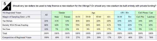 Survey USA Poll Results on Vikings Stadium