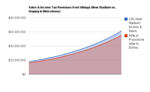 Public Revenues CSL vs. 90% of That