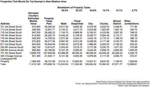 Properties That Would Go Tax Exempt in New Stadium Area