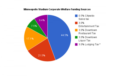 Minneapolis Stadium Corporate Welfare Funding Sources