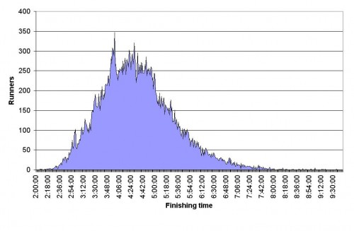 Marathon Finish Time Bell Curve