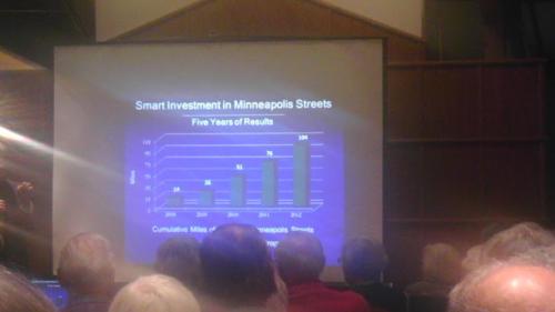 Minneapolis Road Miles Improvement Chart