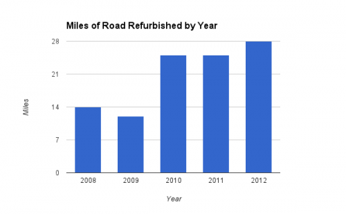 Miles or Road Refurbished by Year