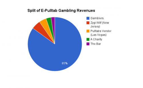Split of E-Pulltabs Gambling Revenues