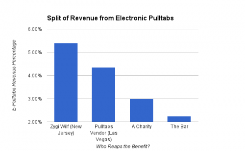 Split of Revenue Generated from Electronic Pulltabs