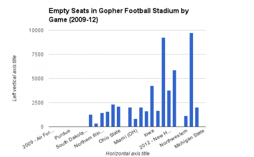 Unsold Seats at Gopher Football Games
