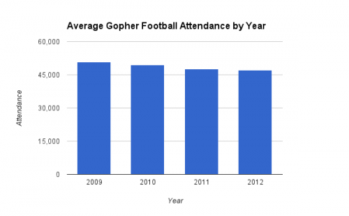 Annual Attendance at New Gophers Stadium