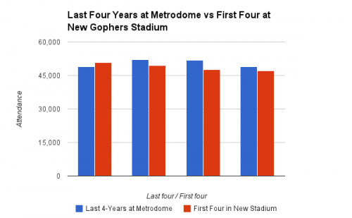 Metrodome vs New Gopher Stadium Attendance