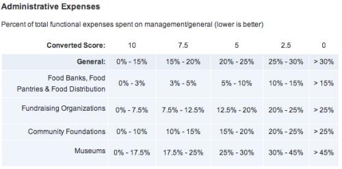 charity navigator ratings