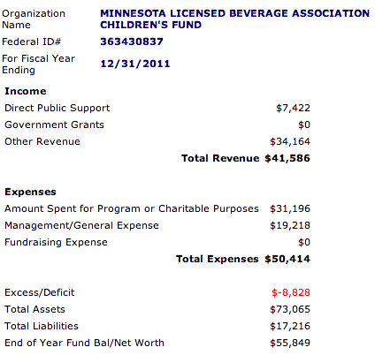 Minnesota license beverage Association children's fund